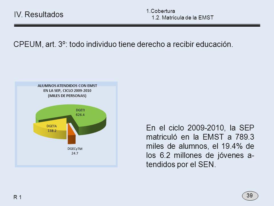 En el ciclo 2009-2010, la SEP matriculó en la EMST a 789.3 miles de alumnos, el 19.4% de los 6.2 millones de jóvenes a- tendidos por el SEN. 1.Cobertu