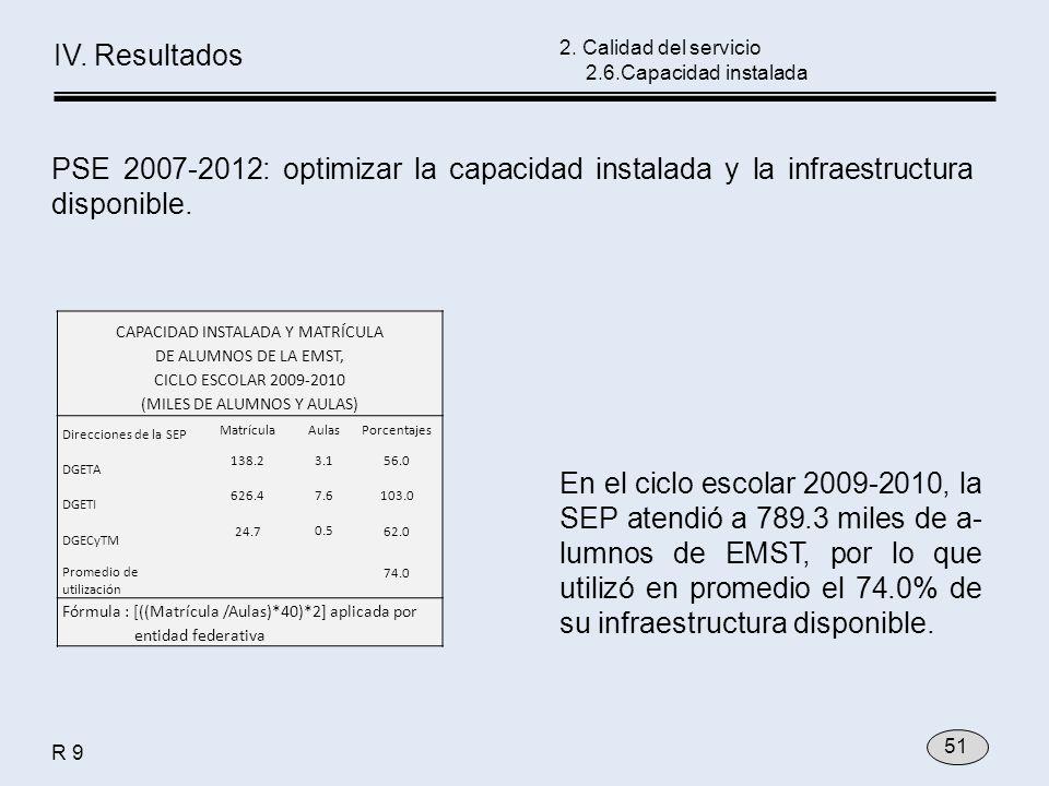 En el ciclo escolar 2009-2010, la SEP atendió a 789.3 miles de a- lumnos de EMST, por lo que utilizó en promedio el 74.0% de su infraestructura dispon