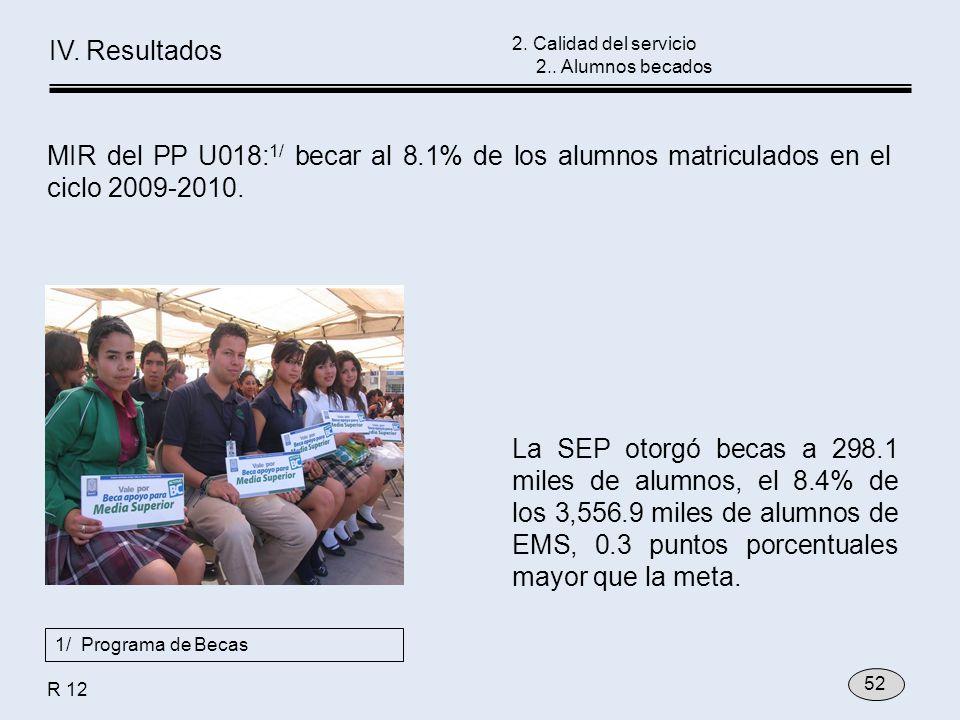 La SEP otorgó becas a 298.1 miles de alumnos, el 8.4% de los 3,556.9 miles de alumnos de EMS, 0.3 puntos porcentuales mayor que la meta. MIR del PP U0