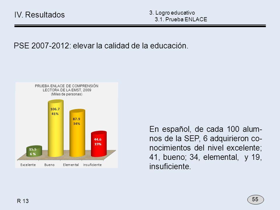 3. Logro educativo 3.1. Prueba ENLACE En español, de cada 100 alum- nos de la SEP, 6 adquirieron co- nocimientos del nivel excelente; 41, bueno; 34, e