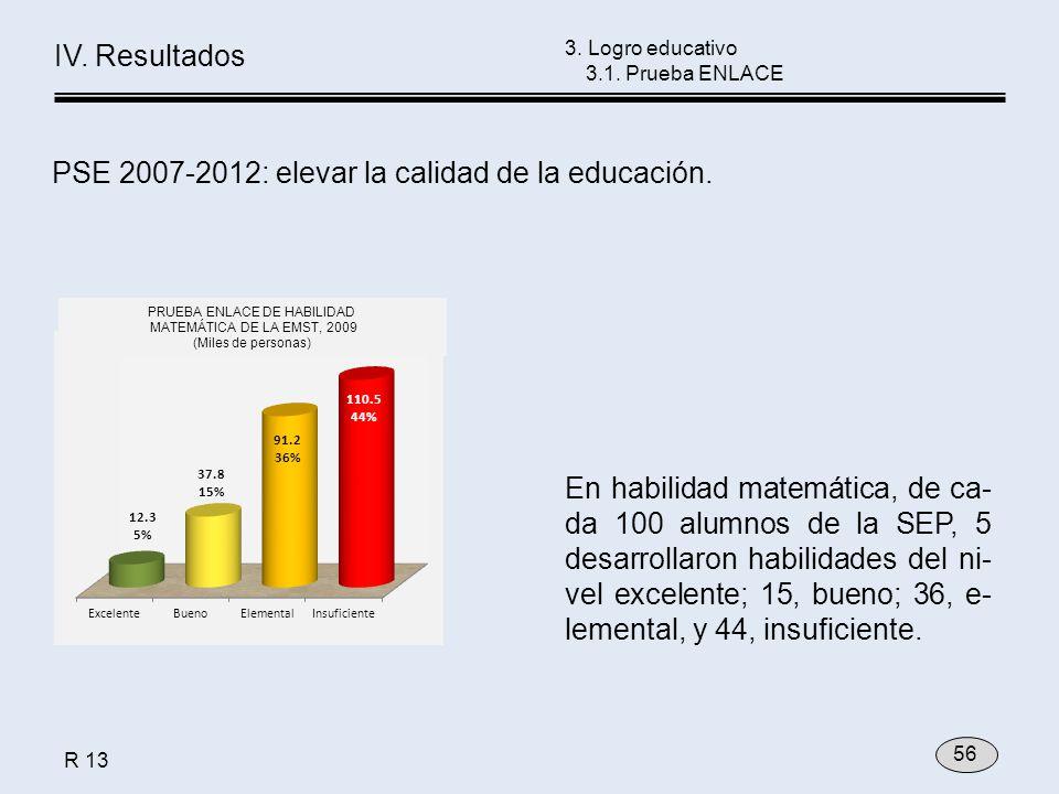 En habilidad matemática, de ca- da 100 alumnos de la SEP, 5 desarrollaron habilidades del ni- vel excelente; 15, bueno; 36, e- lemental, y 44, insuficiente.