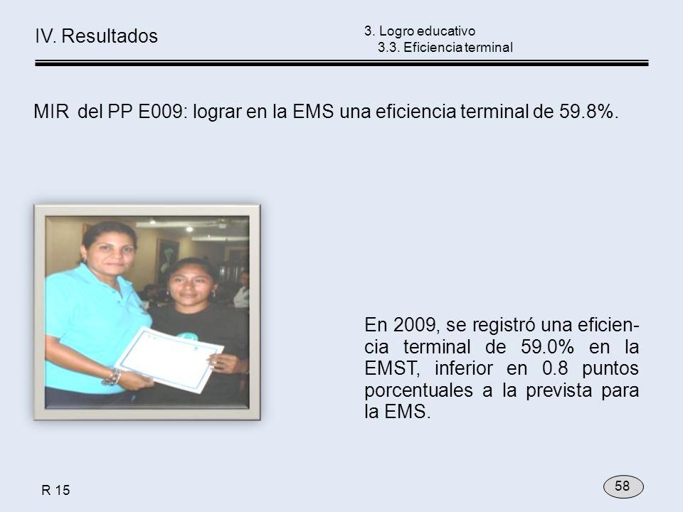 3. Logro educativo 3.3. Eficiencia terminal En 2009, se registró una eficien- cia terminal de 59.0% en la EMST, inferior en 0.8 puntos porcentuales a