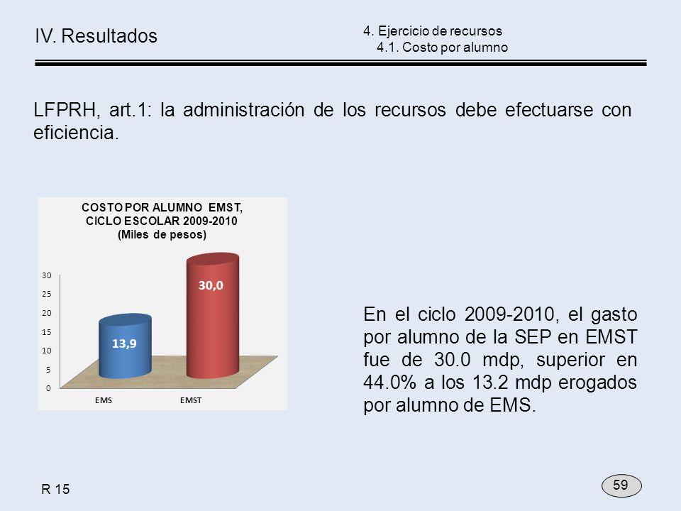 En el ciclo 2009-2010, el gasto por alumno de la SEP en EMST fue de 30.0 mdp, superior en 44.0% a los 13.2 mdp erogados por alumno de EMS. 4. Ejercici