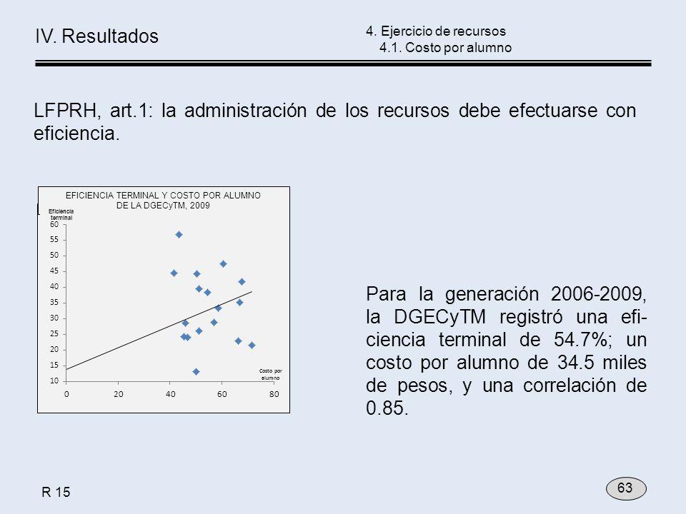 4. Ejercicio de recursos 4.1. Costo por alumno 63 IV. Resultados LFPRH, art.1: la administración de los recursos debe efectuarse con eficiencia. Para