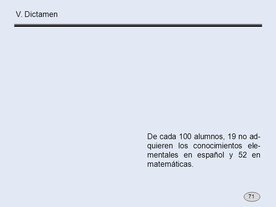 V. Dictamen De cada 100 alumnos, 19 no ad- quieren los conocimientos ele- mentales en español y 52 en matemáticas. 71
