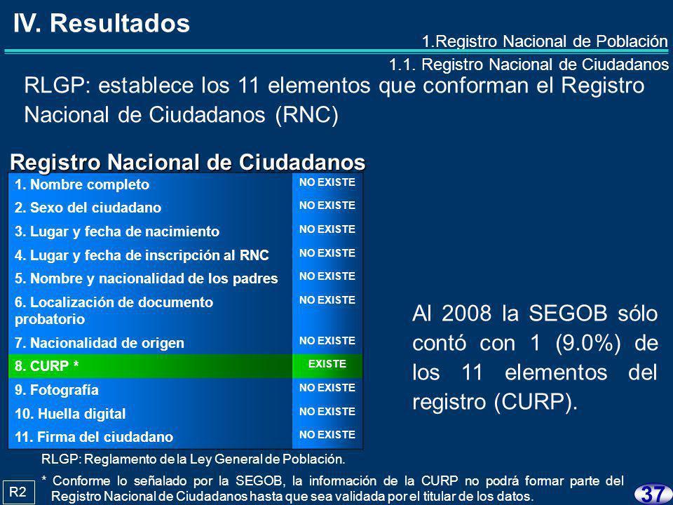 36 1.Registro Nacional de Población 1.1. Registro Nacional de Ciudadanos 1.2.