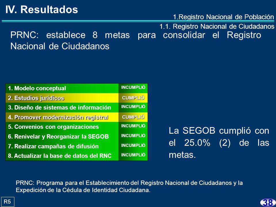37 R2 1.1. Registro Nacional de Ciudadanos RLGP: establece los 11 elementos que conforman el Registro Nacional de Ciudadanos (RNC) 1. Nombre completo