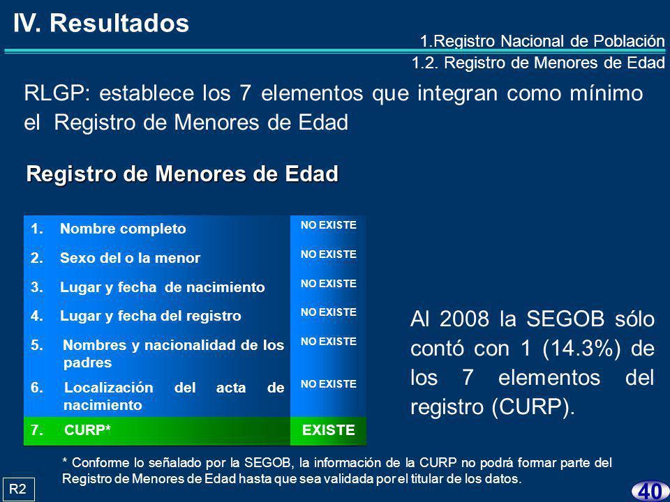 39 1.Registro Nacional de Población 1.1. Registro Nacional de Ciudadanos 1.2.