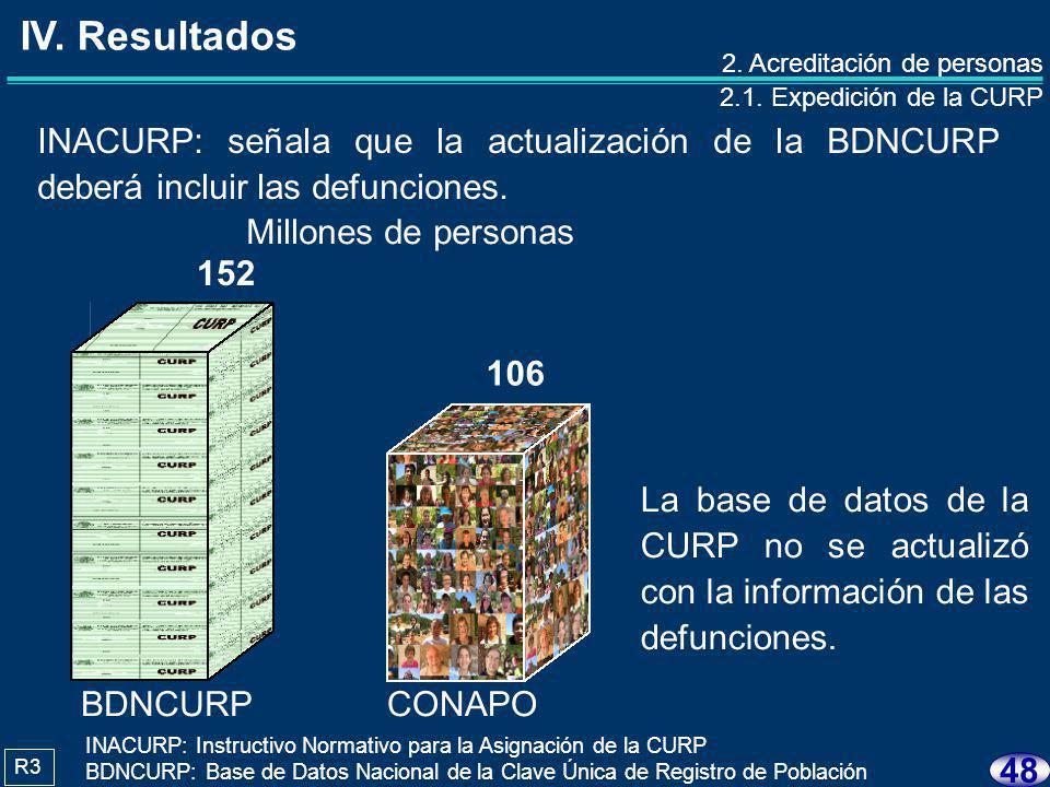 47 1.Registro Nacional de Población 1.1. Registro Nacional de Ciudadanos 1.2.