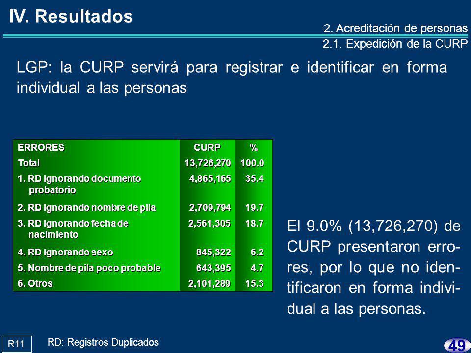 48 La base de datos de la CURP no se actualizó con la información de las defunciones.