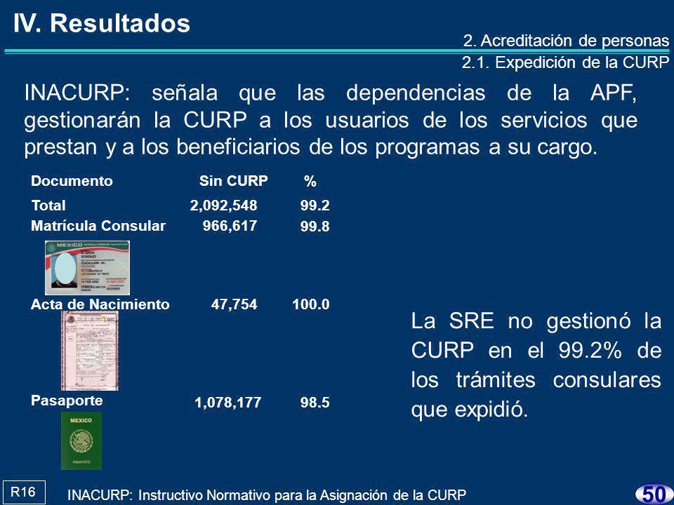 49 El 9.0% (13,726,270) de CURP presentaron erro- res, por lo que no iden- tificaron en forma indivi- dual a las personas.
