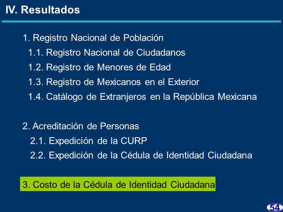 53 Al 2008, la SEGOB no expidió la Cédula de Identidad Ciudadana que acredita la ciudadanía mexicana.