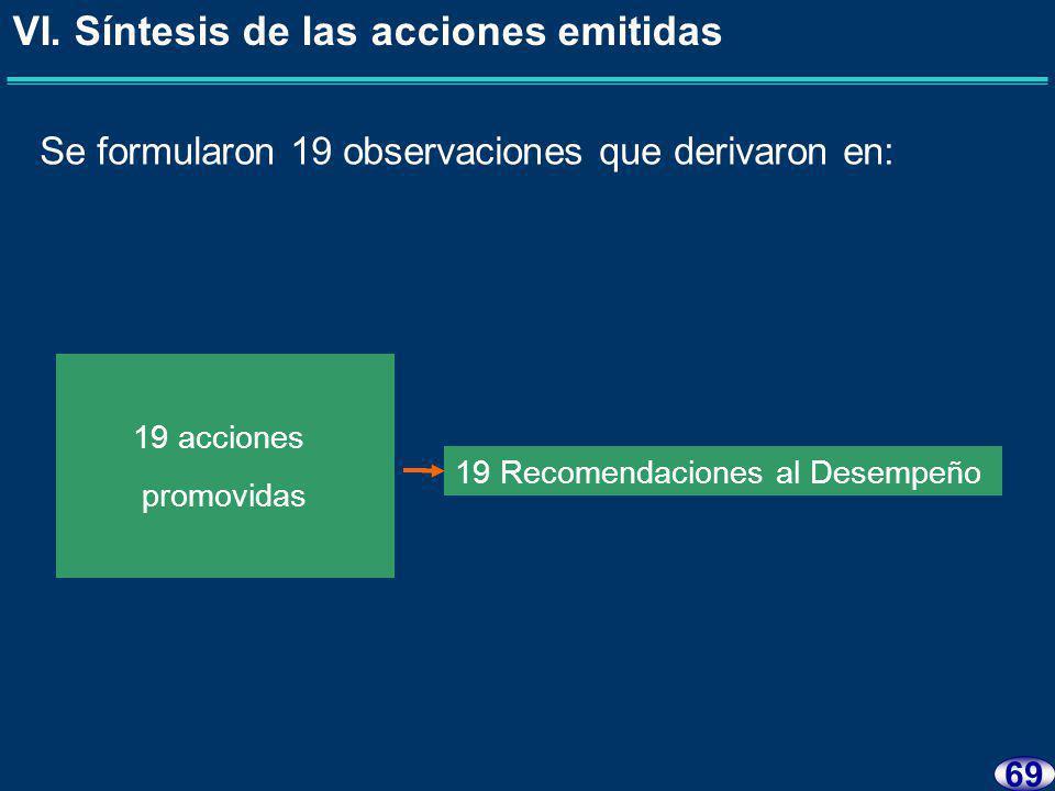 68 VI. Síntesis de las acciones emitidas