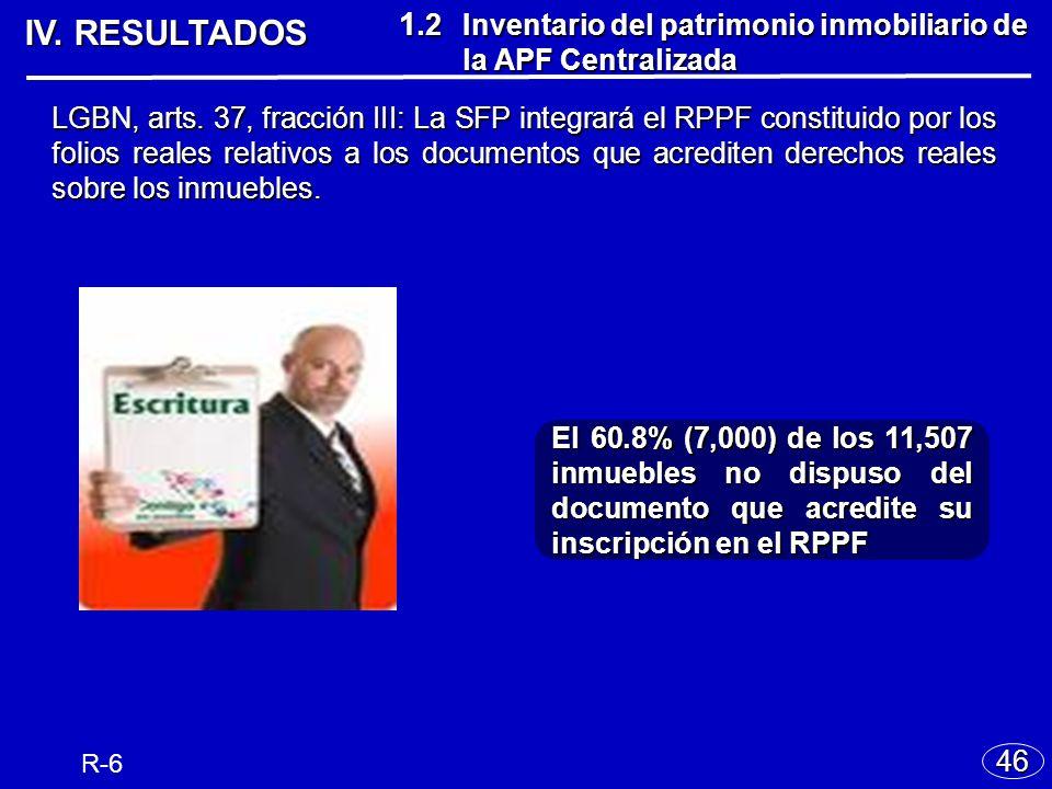 IV. RESULTADOS 46 El 60.8% (7,000) de los 11,507 inmuebles no dispuso del documento que acredite su inscripción en el RPPF 1. 2 Inventario del patrimo