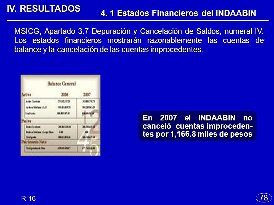 IV.RESULTADOS 78 4. 1 Estados Financieros del INDAABIN 4.
