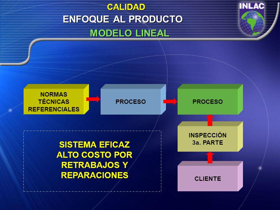 ENFOQUE AL PRODUCTO CALIDAD MODELO LINEAL NORMAS TÉCNICAS REFERENCIALES PROCESO INSPECCIÓN 3a. PARTE CLIENTE SISTEMA EFICAZ ALTO COSTO POR RETRABAJOS