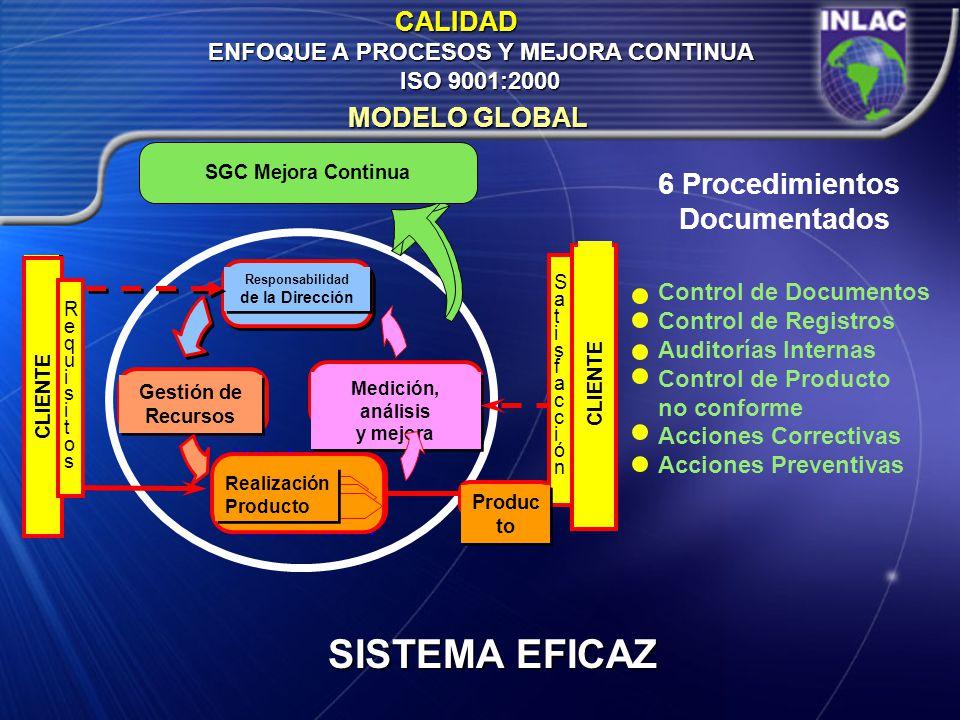 ENFOQUE A PROCESOS Y MEJORA CONTINUA ISO 9001:2000 CALIDAD MODELO GLOBAL Valor Agregado Transformación medición análisis Medición, análisis y mejora M