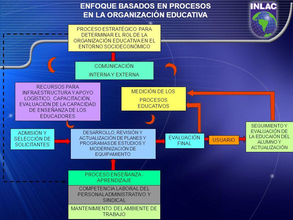 ENFOQUE BASADOS EN PROCESOS EN LA ORGANIZACIÓN EDUCATIVA PROCESO ESTRATÉGICO PARA DETERMINAR EL ROL DE LA ORGANIZACIÓN EDUCATIVA EN EL ENTORNO SOCIOEC