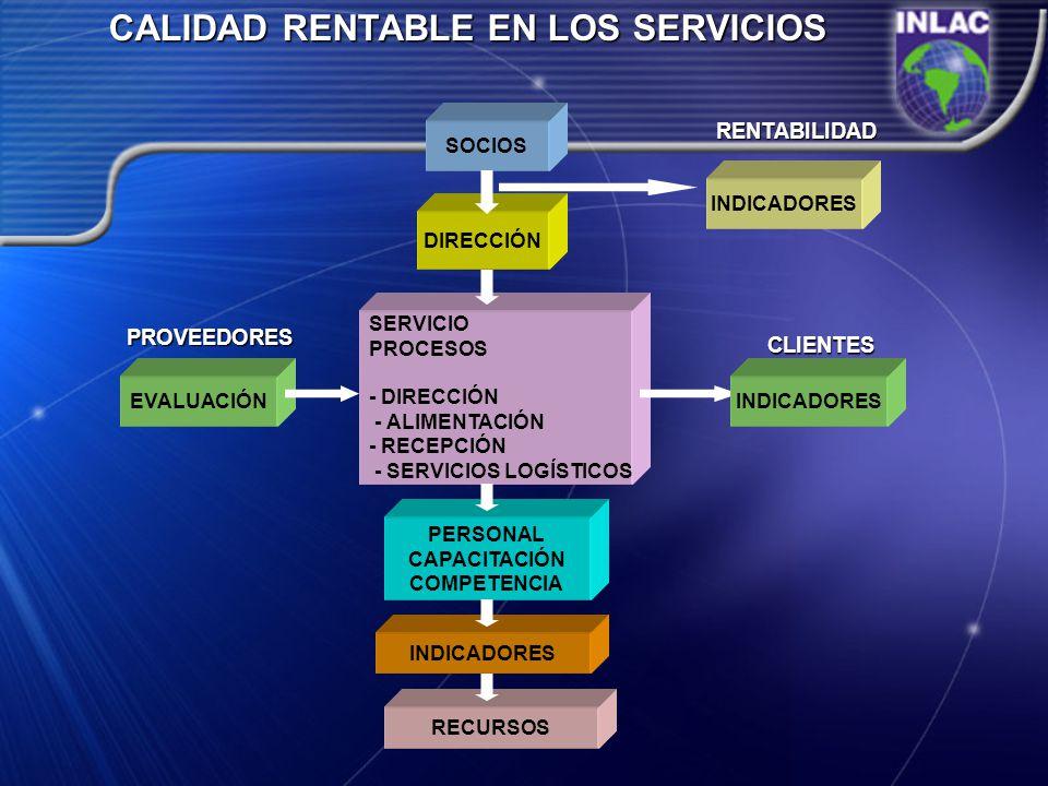 CALIDAD RENTABLE EN LOS SERVICIOS DIRECCIÓN SOCIOS SERVICIO PROCESOS - DIRECCIÓN - ALIMENTACIÓN - RECEPCIÓN - SERVICIOS LOGÍSTICOS PERSONAL CAPACITACI