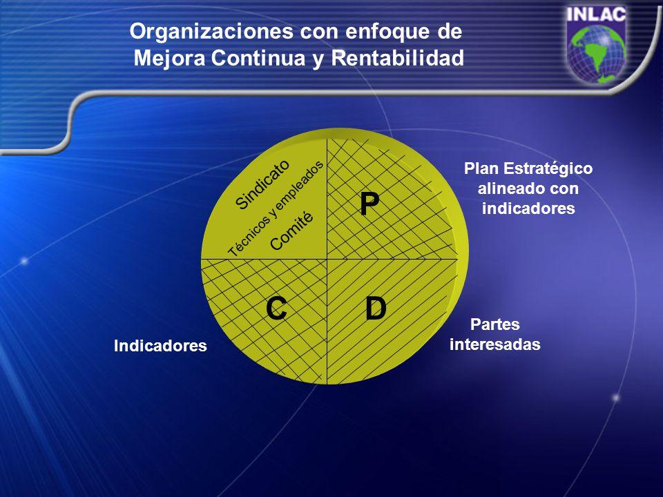 Organizaciones con enfoque de Mejora Continua y Rentabilidad P CD Indicadores Sindicato Técnicos y empleados Comité Plan Estratégico alineado con indi