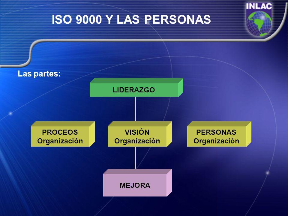ISO 9000 Y LAS PERSONAS Las partes: LIDERAZGO PROCEOS Organización VISIÓN Organización PERSONAS Organización MEJORA