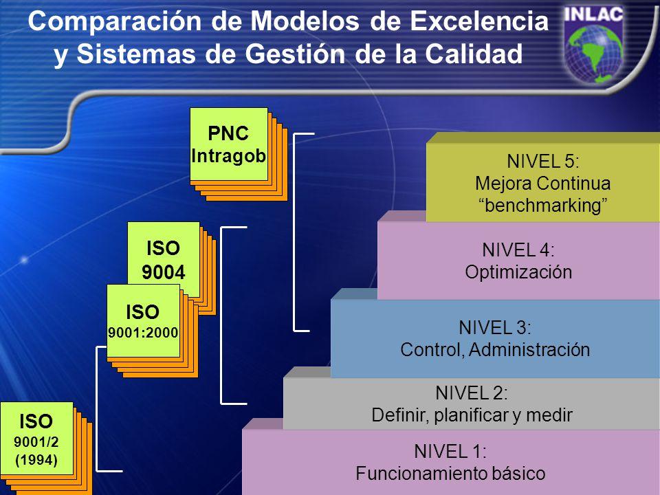 NIVEL 1: Funcionamiento básico NIVEL 2: Definir, planificar y medir NIVEL 3: Control, Administración NIVEL 4: Optimización Comparación de Modelos de E