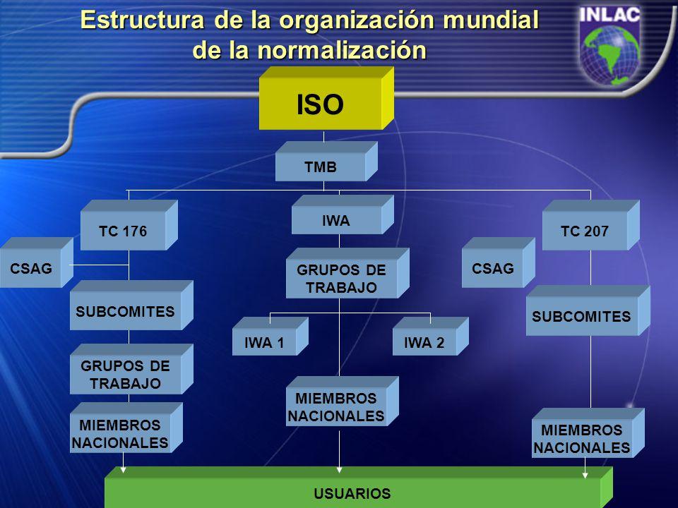 Estructura de la organización mundial de la normalización ISO TC 176 TMB SUBCOMITES GRUPOS DE TRABAJO MIEMBROS NACIONALES CSAG TC 207 CSAG SUBCOMITES