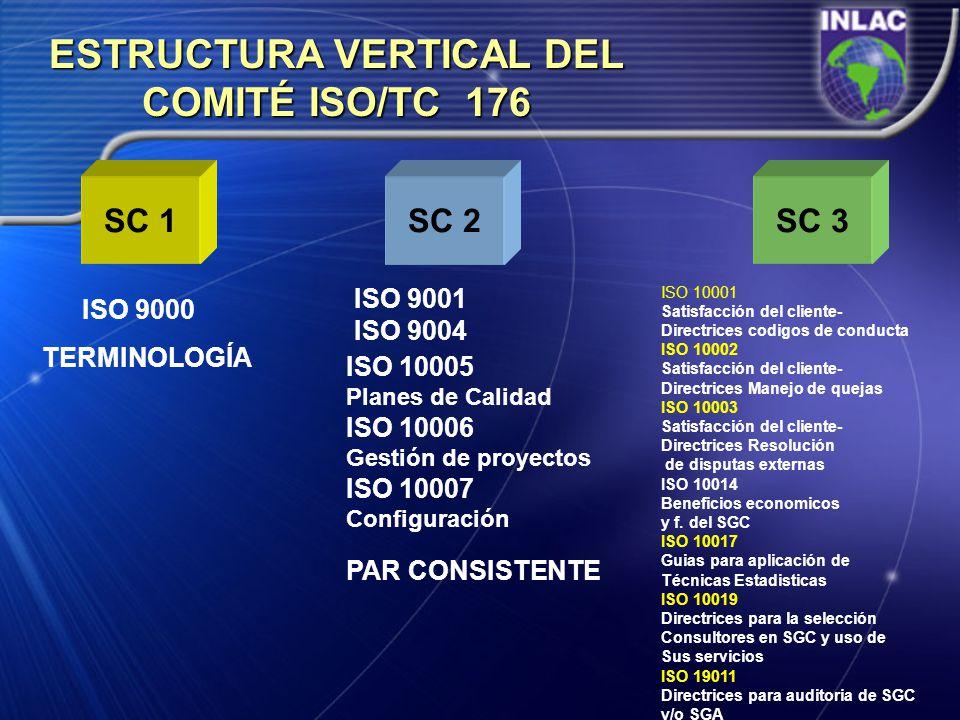 ESTRUCTURA VERTICAL DEL COMITÉ ISO/TC 176 SC 1SC 2SC 3 ISO 9000 TERMINOLOGÍA ISO 9001 ISO 9004 ISO 10005 Planes de Calidad ISO 10006 Gestión de proyec