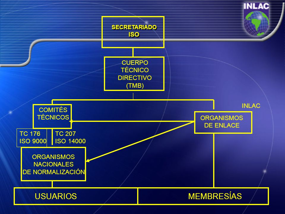 SECRETARIADO ISO SECRETARIADO ISO COMITÉS TÉCNICOS CUERPO TÉCNICO DIRECTIVO (TMB) ORGANISMOS DE ENLACE ORGANISMOS NACIONALES DE NORMALIZACIÓN USUARIOS