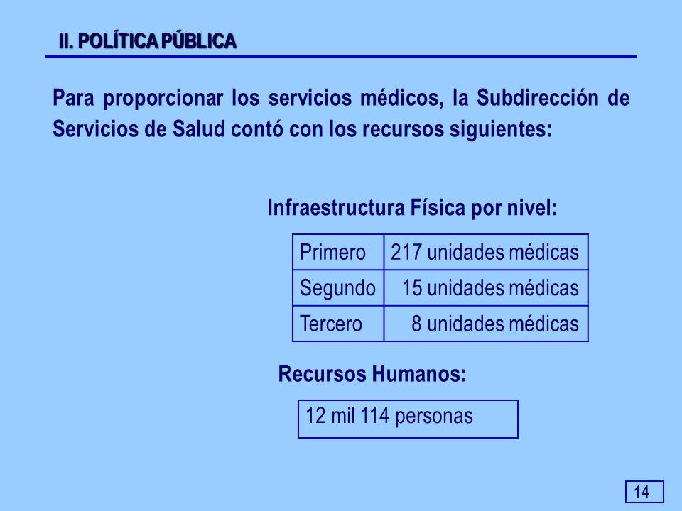 14 Para proporcionar los servicios médicos, la Subdirección de Servicios de Salud contó con los recursos siguientes: Infraestructura Física por nivel: