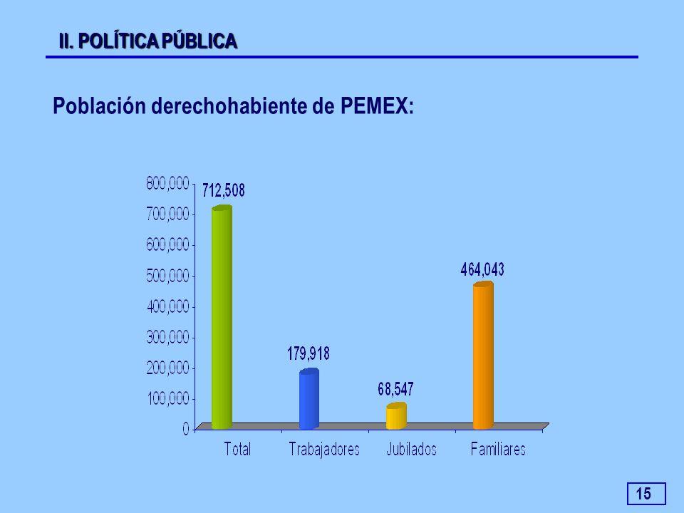 15 Población derechohabiente de PEMEX: II. POLÍTICA PÚBLICA