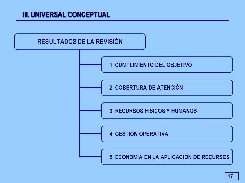 17 III. UNIVERSAL CONCEPTUAL RESULTADOS DE LA REVISIÓN 1. CUMPLIMIENTO DEL OBJETIVO 2. COBERTURA DE ATENCIÓN 3. RECURSOS FÍSICOS Y HUMANOS 4. GESTIÓN