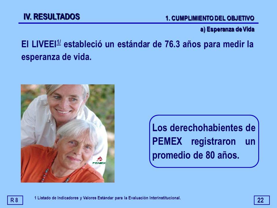 22 El LIVEEI 1/ estableció un estándar de 76.3 años para medir la esperanza de vida. Los derechohabientes de PEMEX registraron un promedio de 80 años.