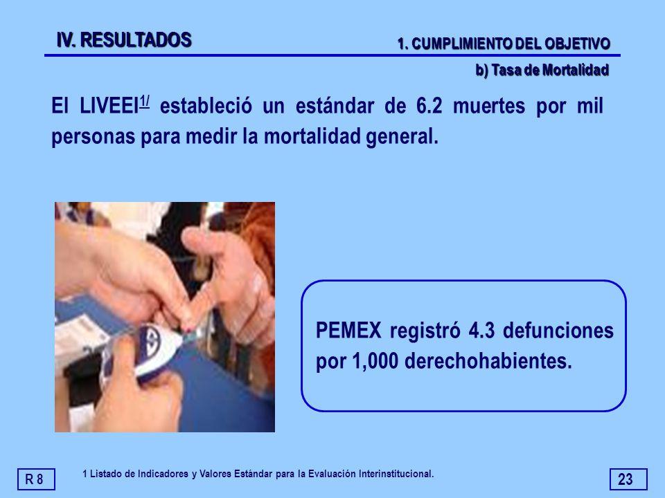 23 PEMEX registró 4.3 defunciones por 1,000 derechohabientes. El LIVEEI 1/ estableció un estándar de 6.2 muertes por mil personas para medir la mortal