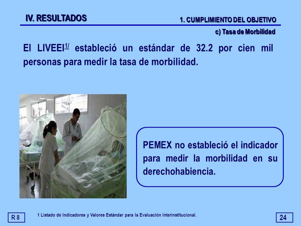 24 PEMEX no estableció el indicador para medir la morbilidad en su derechohabiencia. El LIVEEI 1/ estableció un estándar de 32.2 por cien mil personas