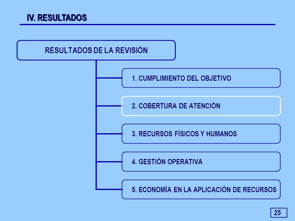 25 IV. RESULTADOS RESULTADOS DE LA REVISIÓN 1. CUMPLIMIENTO DEL OBJETIVO 2. COBERTURA DE ATENCIÓN 3. RECURSOS FÍSICOS Y HUMANOS 4. GESTIÓN OPERATIVA 5