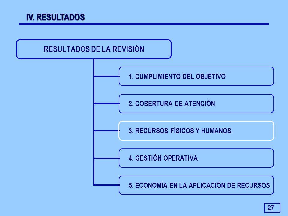 27 IV. RESULTADOS RESULTADOS DE LA REVISIÓN 1. CUMPLIMIENTO DEL OBJETIVO 2. COBERTURA DE ATENCIÓN 3. RECURSOS FÍSICOS Y HUMANOS 4. GESTIÓN OPERATIVA 5