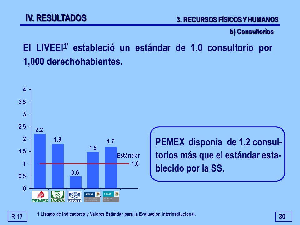 30 El LIVEEI 1/ estableció un estándar de 1.0 consultorio por 1,000 derechohabientes. PEMEX disponía de 1.2 consul- torios más que el estándar esta- b