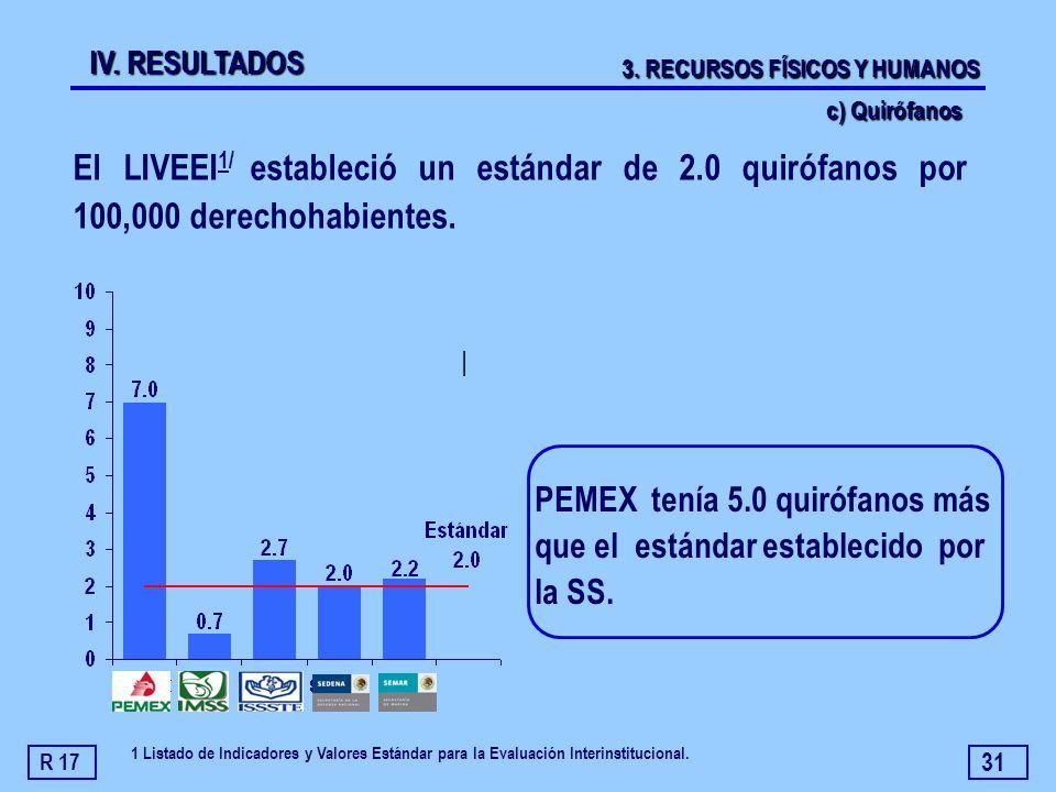 31 | El LIVEEI 1/ estableció un estándar de 2.0 quirófanos por 100,000 derechohabientes. PEMEX tenía 5.0 quirófanos más que el estándar establecido po