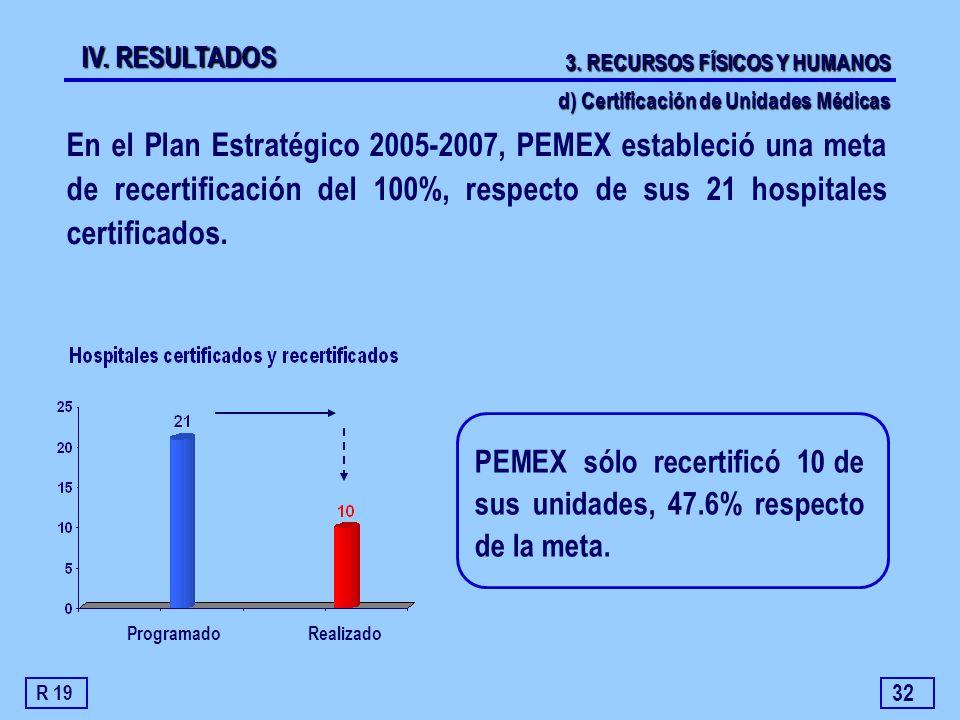 32 En el Plan Estratégico 2005-2007, PEMEX estableció una meta de recertificación del 100%, respecto de sus 21 hospitales certificados. ProgramadoReal