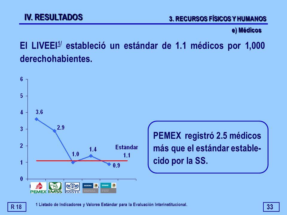 33 El LIVEEI 1/ estableció un estándar de 1.1 médicos por 1,000 derechohabientes. PEMEX registró 2.5 médicos más que el estándar estable- cido por la