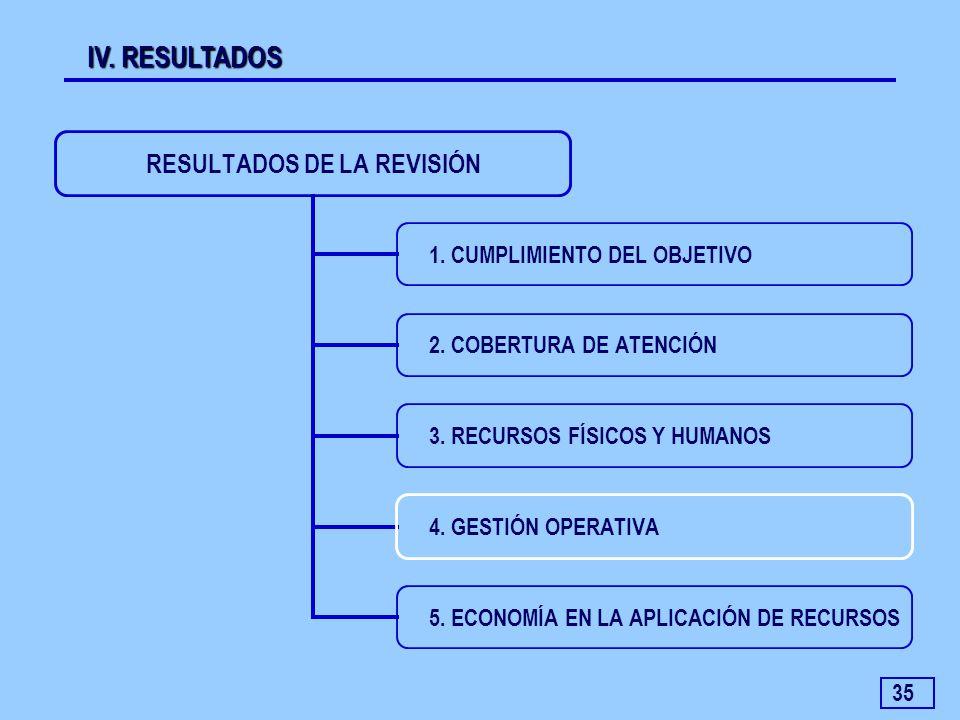 35 IV. RESULTADOS RESULTADOS DE LA REVISIÓN 1. CUMPLIMIENTO DEL OBJETIVO 2. COBERTURA DE ATENCIÓN 3. RECURSOS FÍSICOS Y HUMANOS 4. GESTIÓN OPERATIVA 5