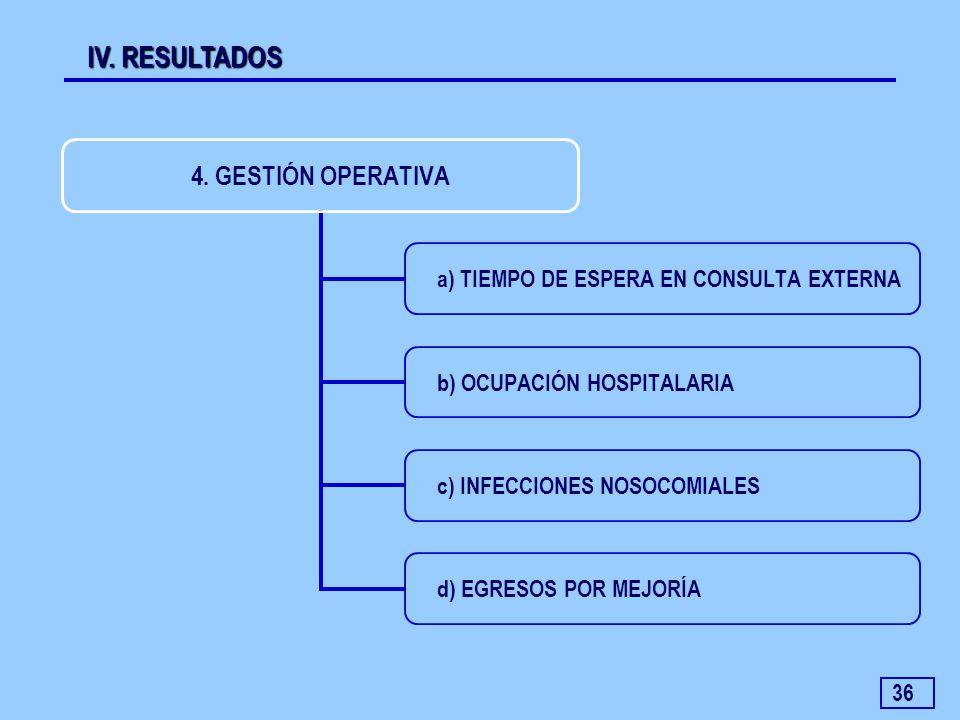 36 IV. RESULTADOS 4. GESTIÓN OPERATIVA a) TIEMPO DE ESPERA EN CONSULTA EXTERNA b) OCUPACIÓN HOSPITALARIA c) INFECCIONES NOSOCOMIALES d) EGRESOS POR ME
