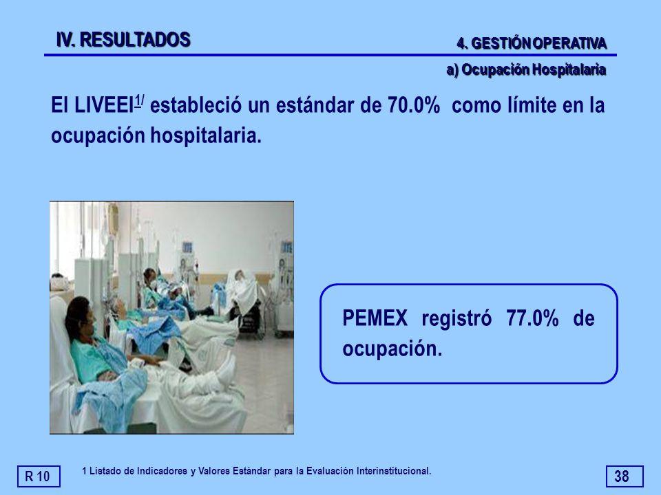 38 PEMEX registró 77.0% de ocupación. El LIVEEI 1/ estableció un estándar de 70.0% como límite en la ocupación hospitalaria. R 10 a) Ocupación Hospita