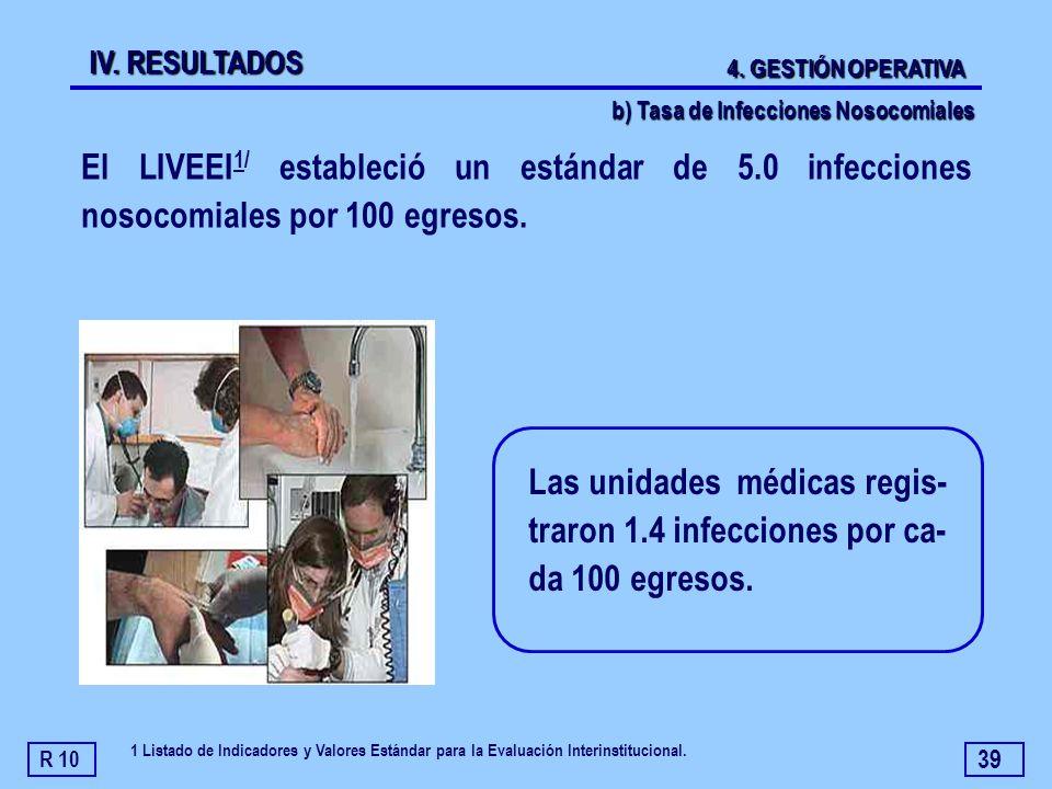 39 Las unidades médicas regis- traron 1.4 infecciones por ca- da 100 egresos. El LIVEEI 1/ estableció un estándar de 5.0 infecciones nosocomiales por