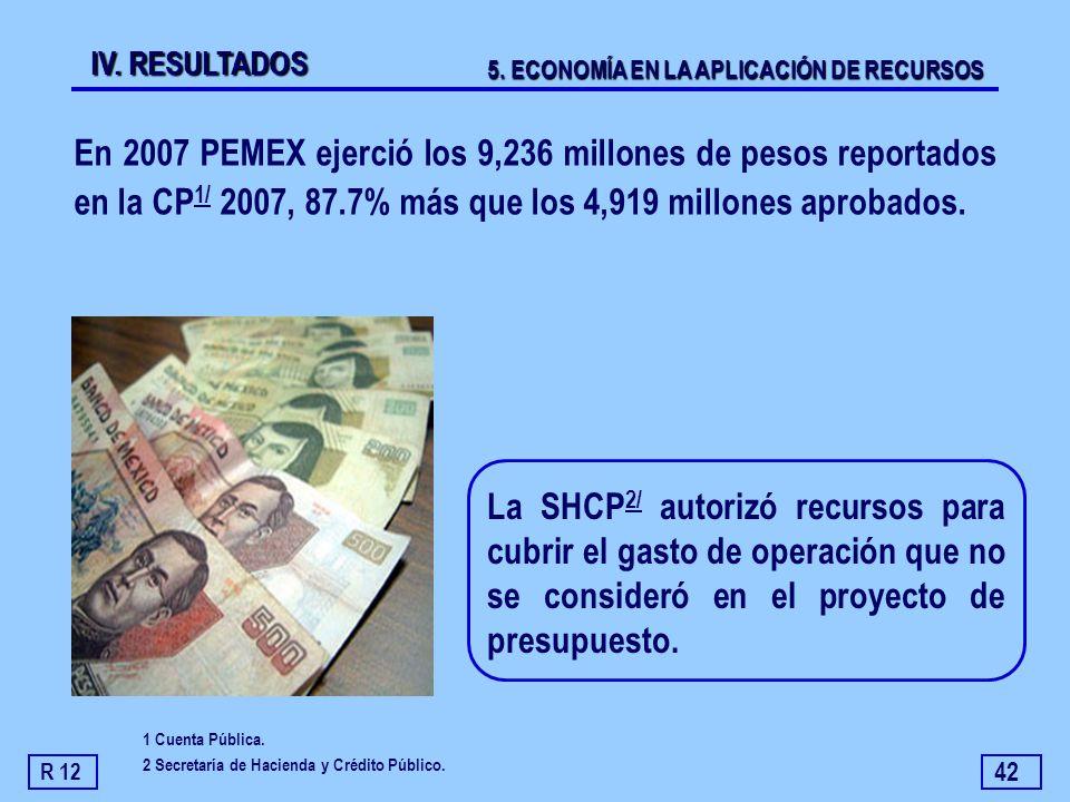 42 En 2007 PEMEX ejerció los 9,236 millones de pesos reportados en la CP 1/ 2007, 87.7% más que los 4,919 millones aprobados. La SHCP 2/ autorizó recu