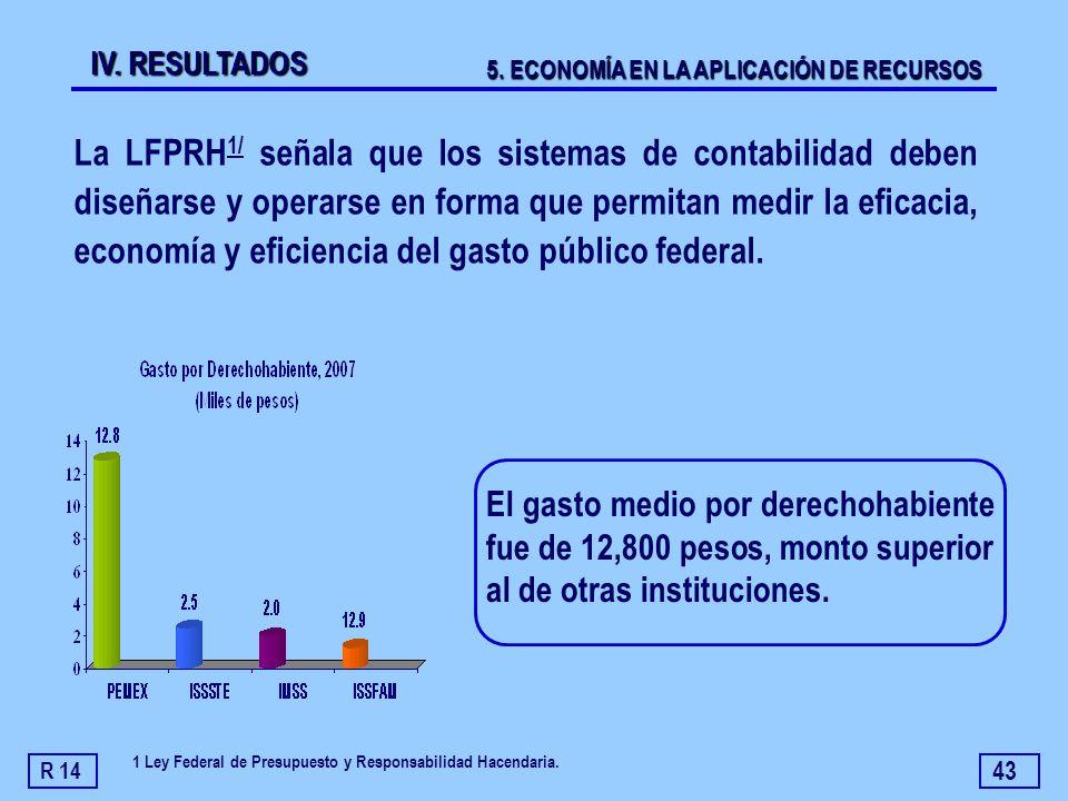 43 El gasto medio por derechohabiente fue de 12,800 pesos, monto superior al de otras instituciones. La LFPRH 1/ señala que los sistemas de contabilid
