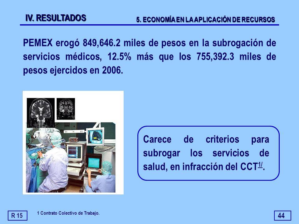 44 PEMEX erogó 849,646.2 miles de pesos en la subrogación de servicios médicos, 12.5% más que los 755,392.3 miles de pesos ejercidos en 2006. Carece d
