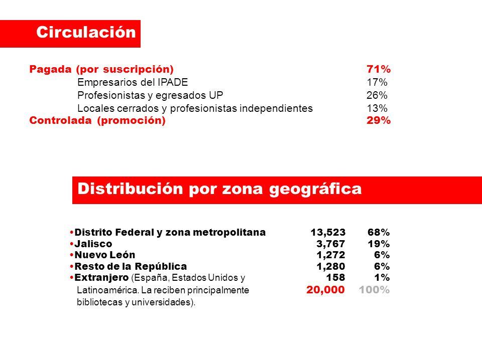 Pagada (por suscripción)71% Empresarios del IPADE17% Profesionistas y egresados UP26% Locales cerrados y profesionistas independientes13% Controlada (promoción)29% Circulación Distribución por zona geográfica Distrito Federal y zona metropolitana13,523 68% Jalisco 3,767 19% Nuevo León 1,272 6% Resto de la República 1,280 6% Extranjero (España, Estados Unidos y 158 1% Latinoamérica.