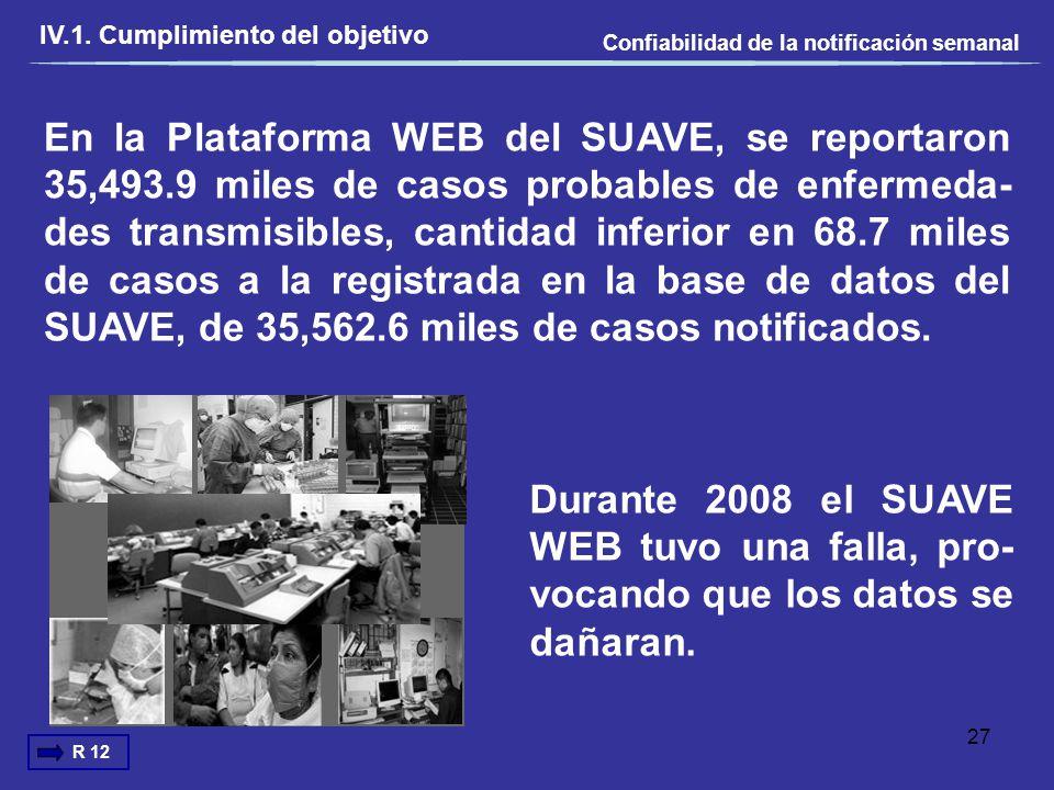 En la Plataforma WEB del SUAVE, se reportaron 35,493.9 miles de casos probables de enfermeda- des transmisibles, cantidad inferior en 68.7 miles de ca